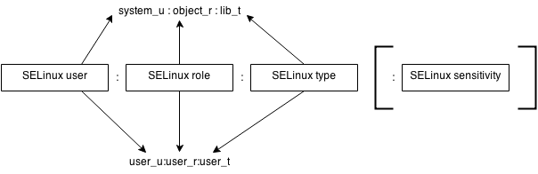 Schematic overview of a SELinux context