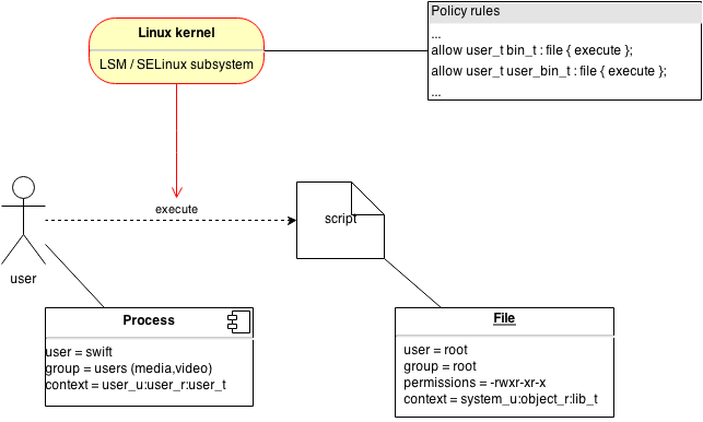 Schematic overview of a script execution under SELinux