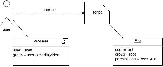 Schematic overview of a script execution