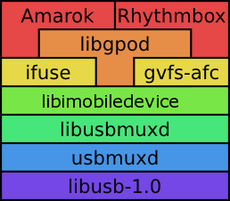 Iphonelinux-stack-2011.png