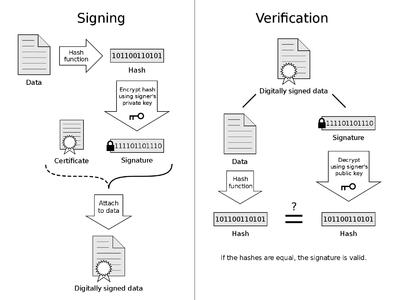 Sakaki's EFI Install Guide/Configuring Secure Boot - Gentoo Wiki